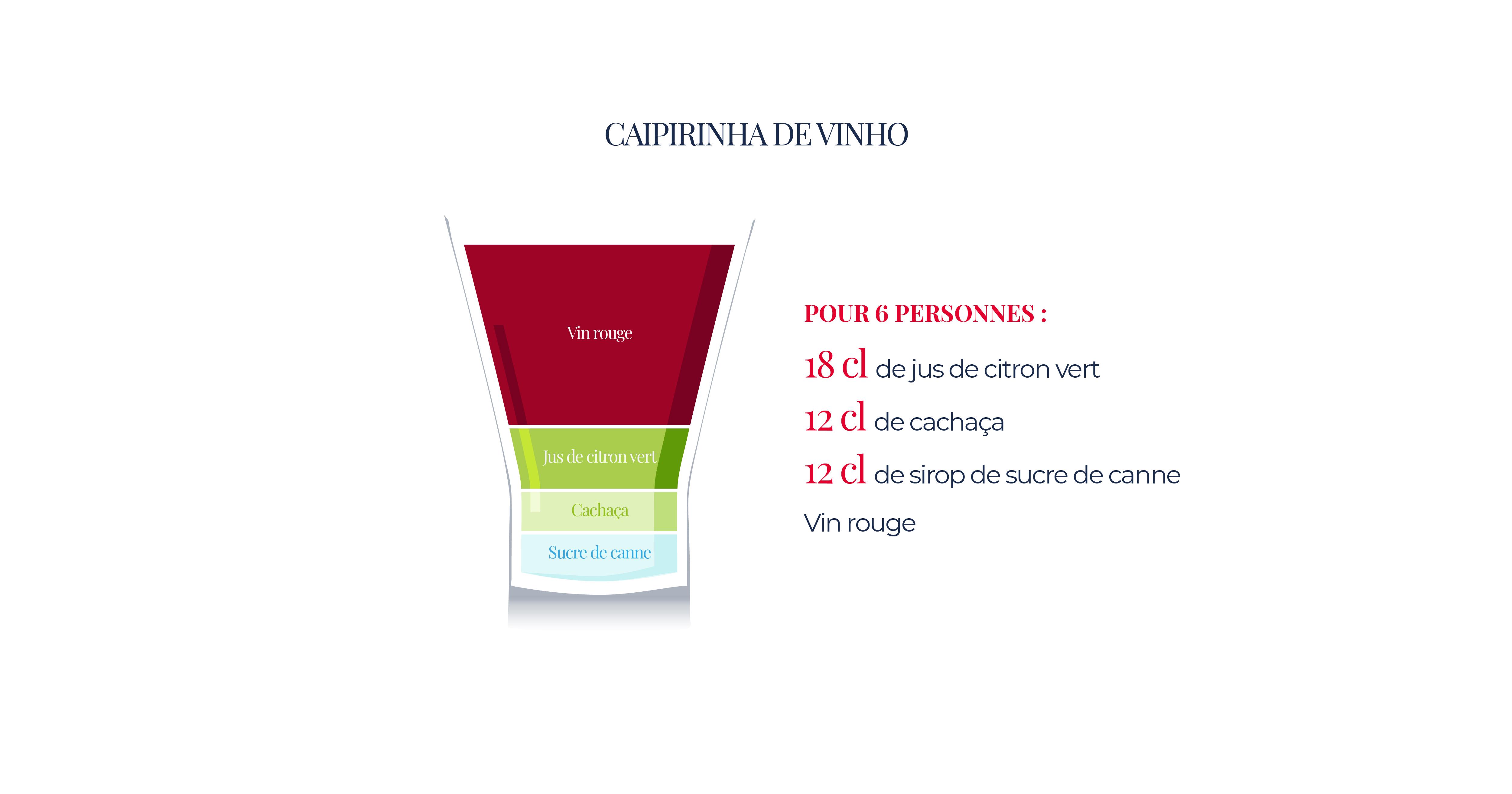 Cocktail Caipirinha De Vinho