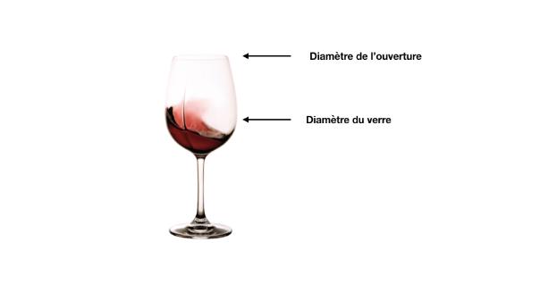 Coupe de verre : Diamètre de l'ouverture vs Diamètre du verre