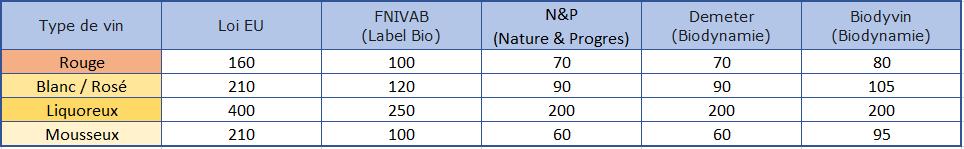 tableau récapitulatif des doses maximales autorisées de sulfites par type de vin