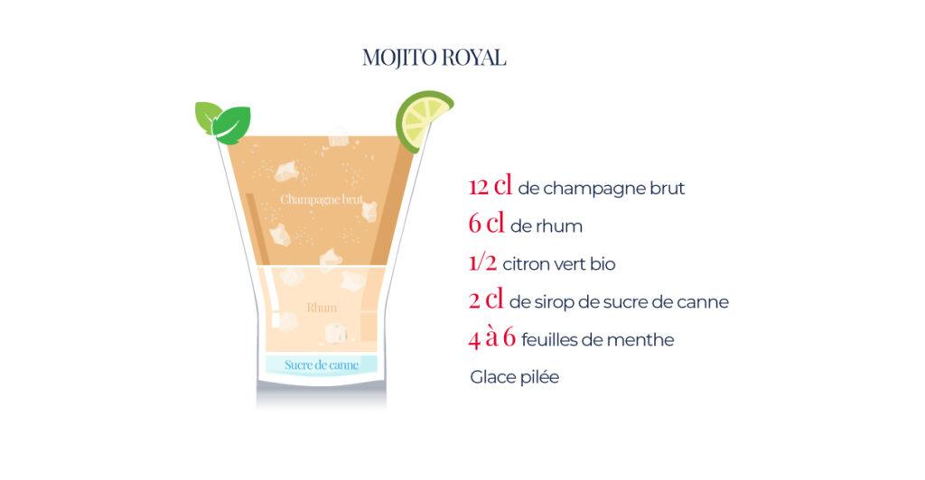 Cocktail à base de champagne, le mojito royal