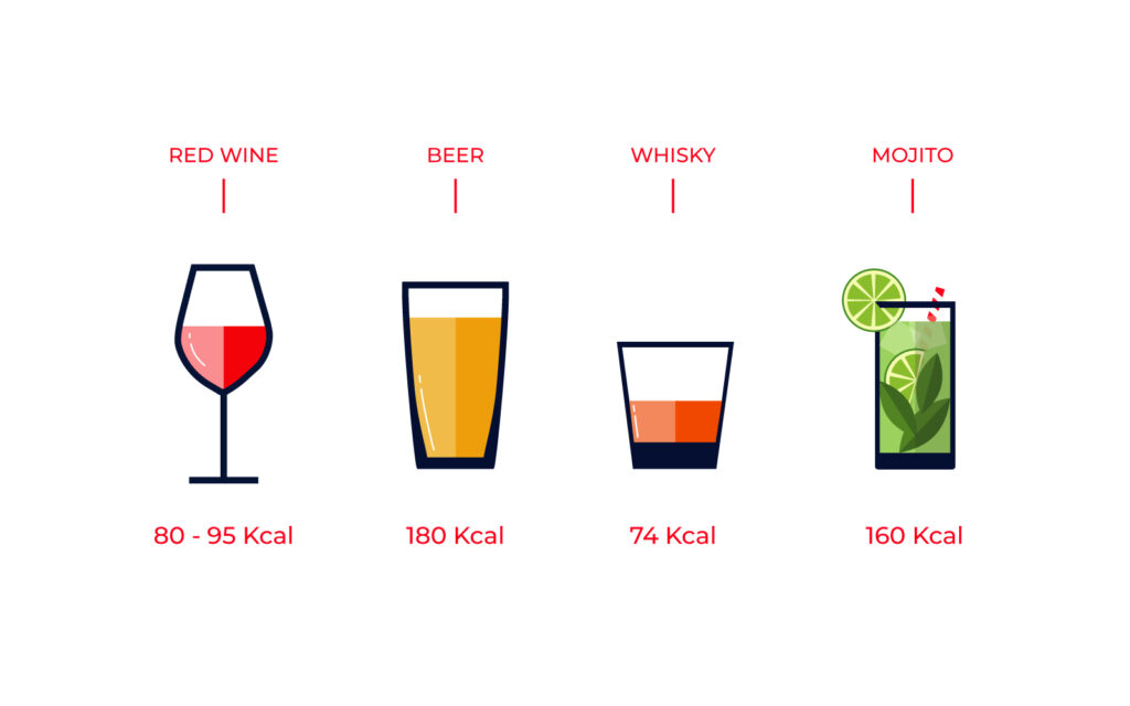 Calories in alcool
