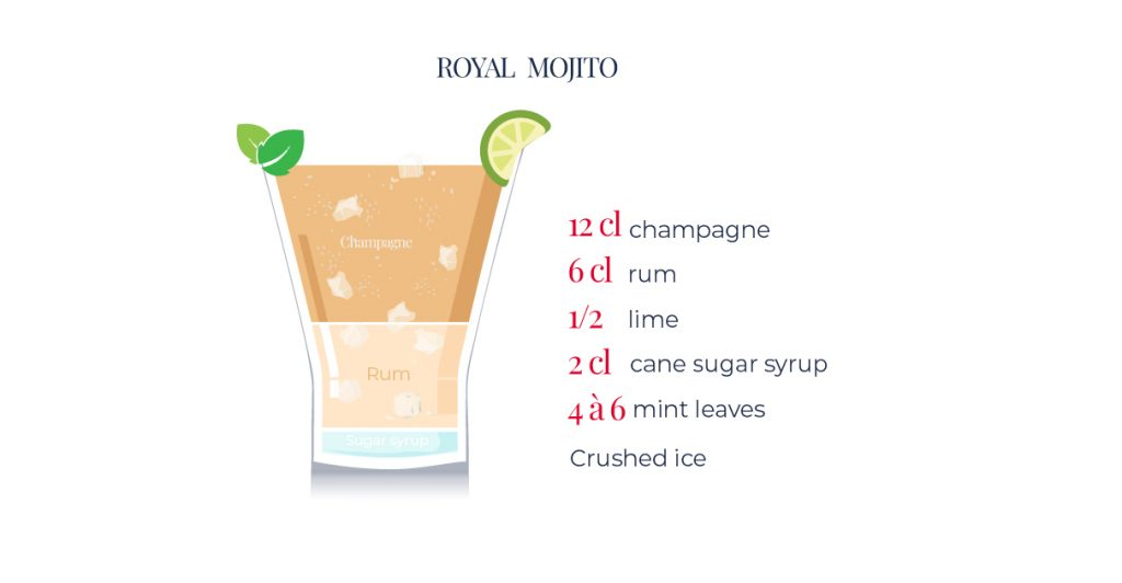 Sparkling wine-based cocktails : Royal Mojito